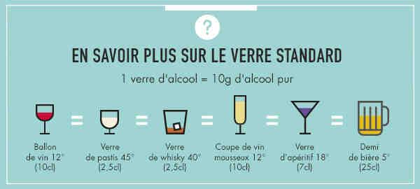 Comment les boissons sont-elles servies au bar?