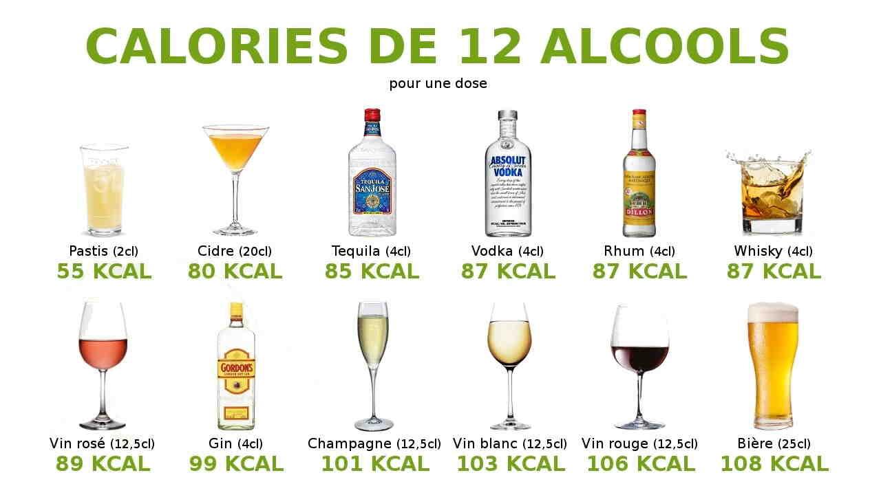 Quel alcool a le meilleur goût?